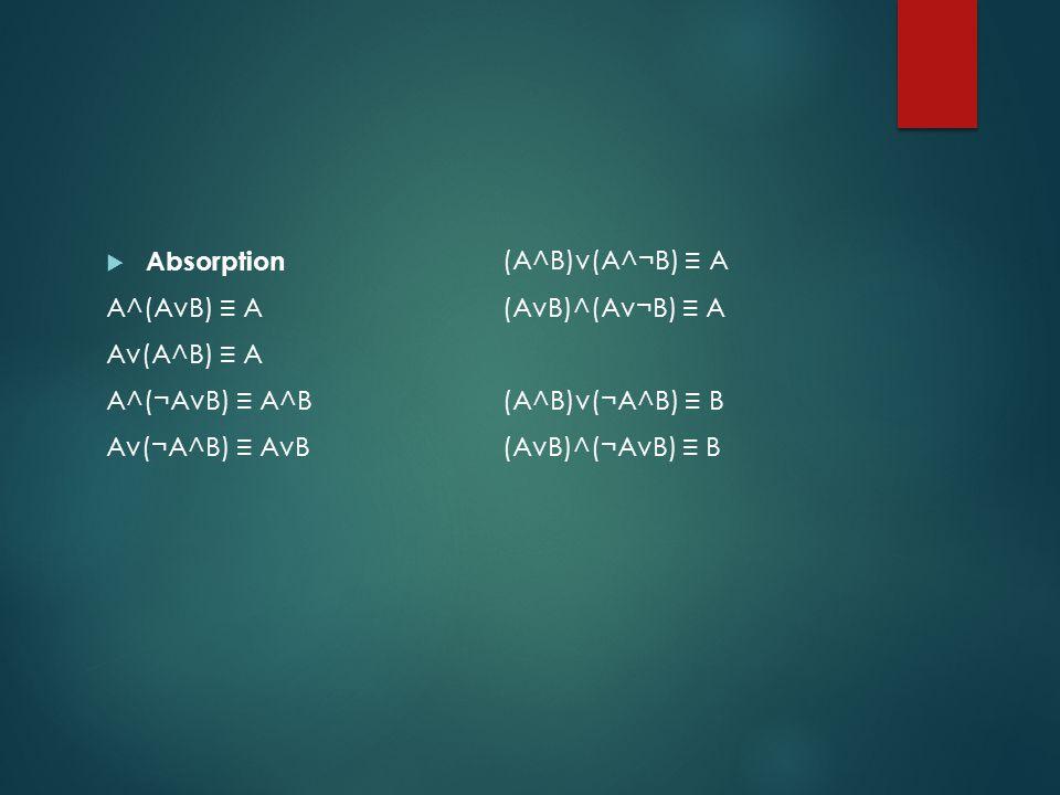 Absorption A^(AvB) ≡ A. Av(A^B) ≡ A. A^(¬AvB) ≡ A^B. Av(¬A^B) ≡ AvB. (A^B)v(A^¬B) ≡ A. (AvB)^(Av¬B) ≡ A.