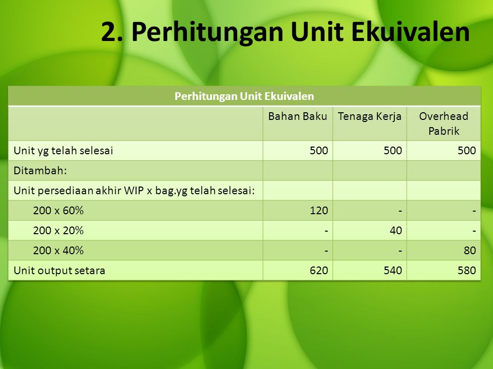 2. Perhitungan Unit Ekuivalen