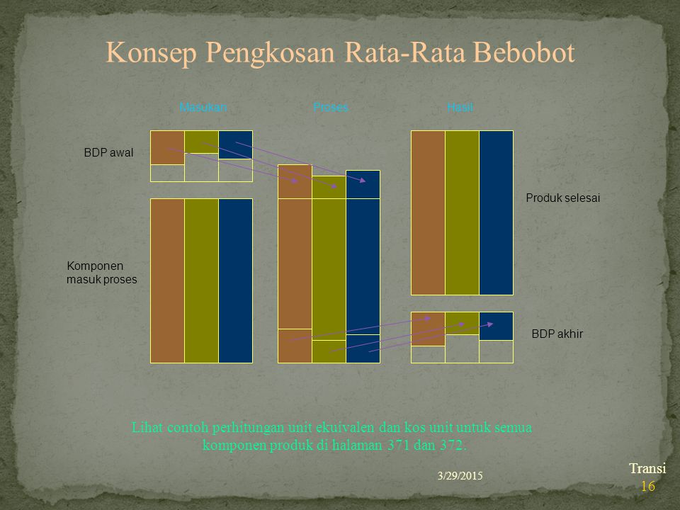 Konsep Pengkosan Rata-Rata Bebobot