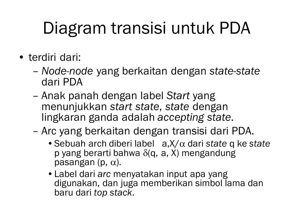 Diagram transisi untuk PDA