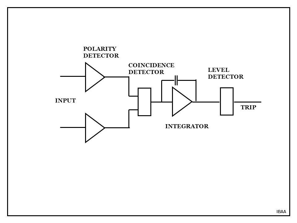 POLARITY DETECTOR COINCIDENCE DETECTOR LEVEL DETECTOR INPUT TRIP
