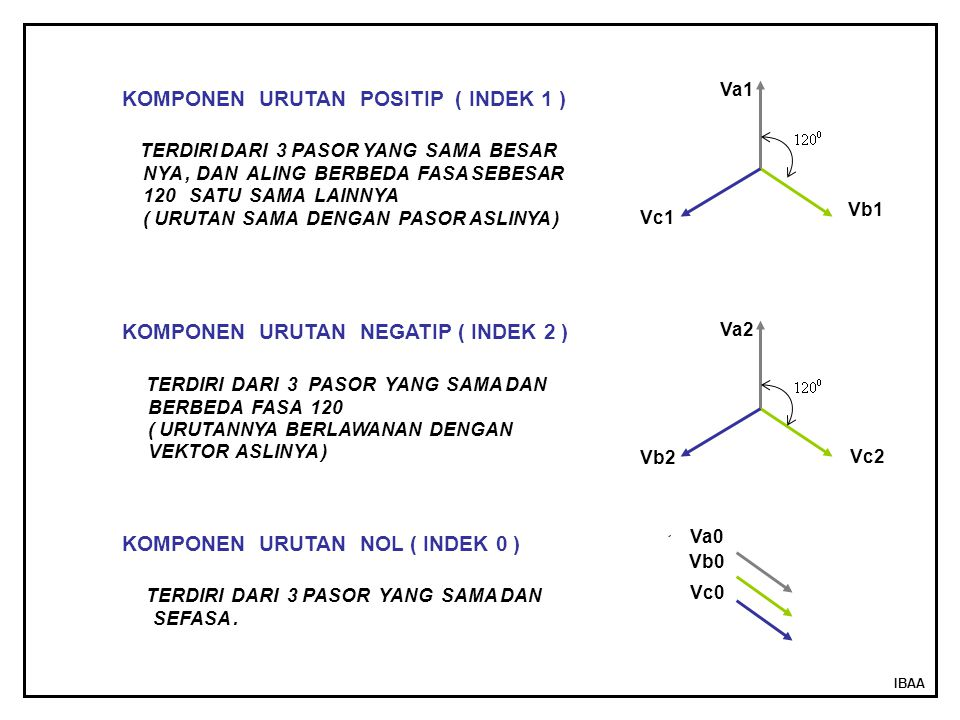 KOMPONEN URUTAN POSITIP ( INDEK 1 )