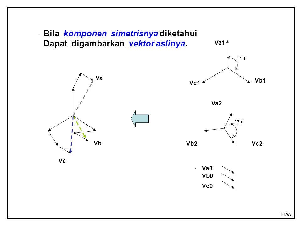 Bila komponen simetrisnya diketahui Dapat digambarkan vektor aslinya.