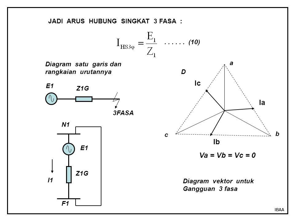 Ic Ia Ib Va = Vb = Vc = 0 JADI ARUS HUBUNG SINGKAT 3 FASA :