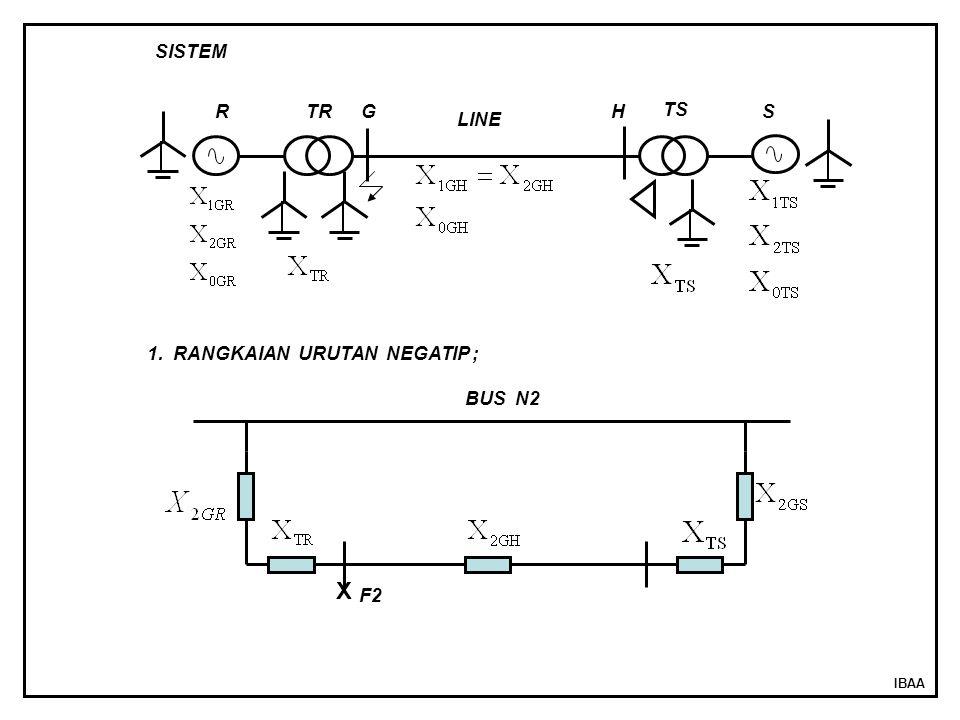 X SISTEM R TR G H TS S LINE 1. RANGKAIAN URUTAN NEGATIP ; BUS N2 F2