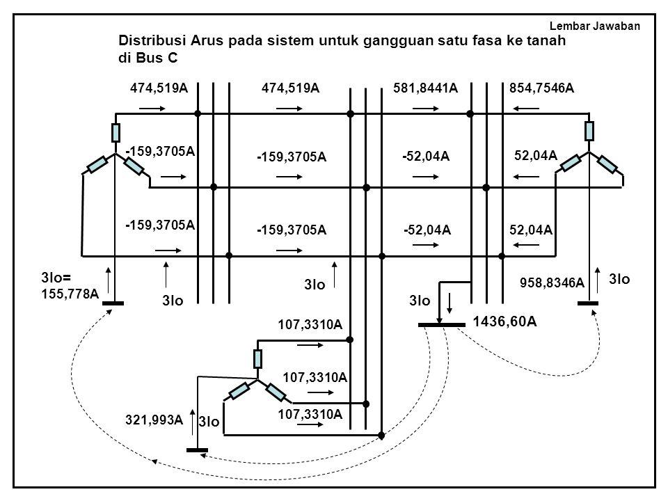 Distribusi Arus pada sistem untuk gangguan satu fasa ke tanah di Bus C