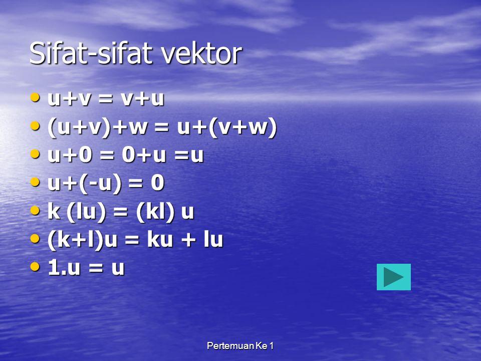 Sifat-sifat vektor u+v = v+u (u+v)+w = u+(v+w) u+0 = 0+u =u u+(-u) = 0
