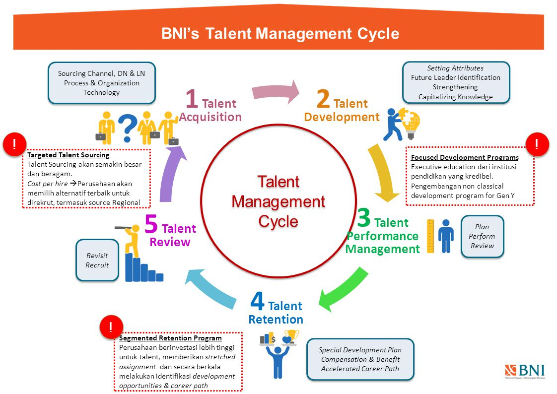 BNI's Talent Management Cycle