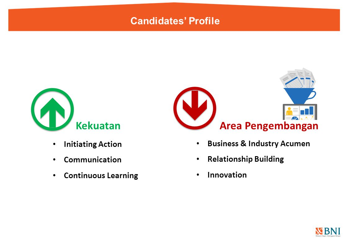   Kekuatan Area Pengembangan Candidates' Profile Initiating Action