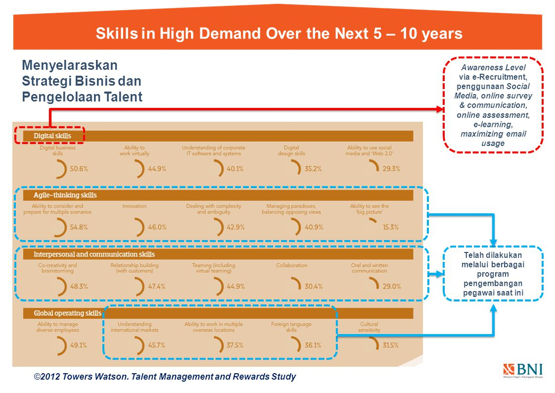 Skills in High Demand Over the Next 5 – 10 years