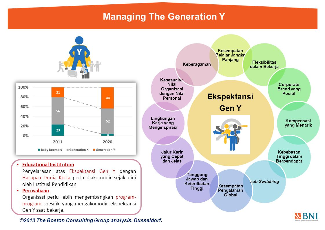 Managing The Generation Y