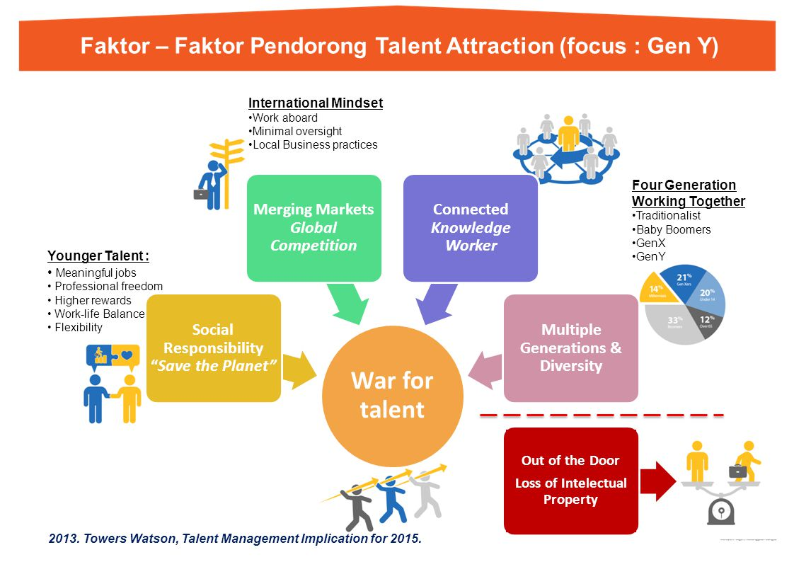 Faktor – Faktor Pendorong Talent Attraction (focus : Gen Y)
