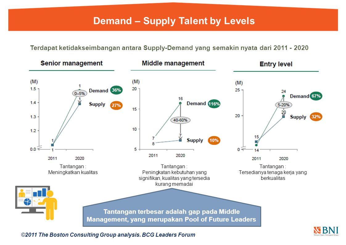 Demand – Supply Talent by Levels