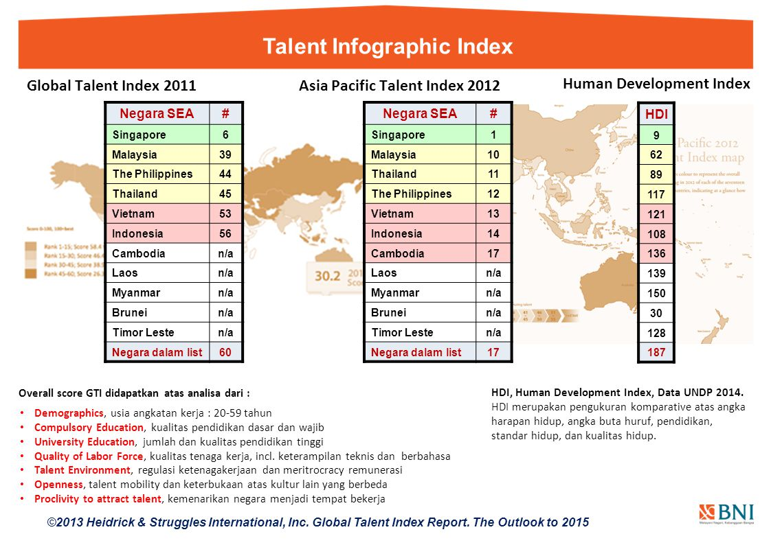 Talent Infographic Index