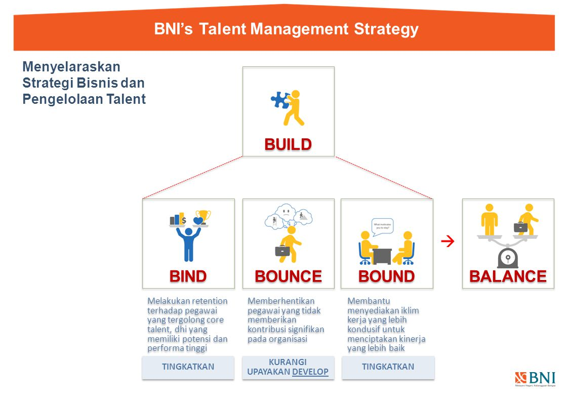 BNI's Talent Management Strategy
