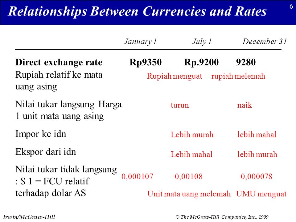 Relationships Between Currencies and Rates