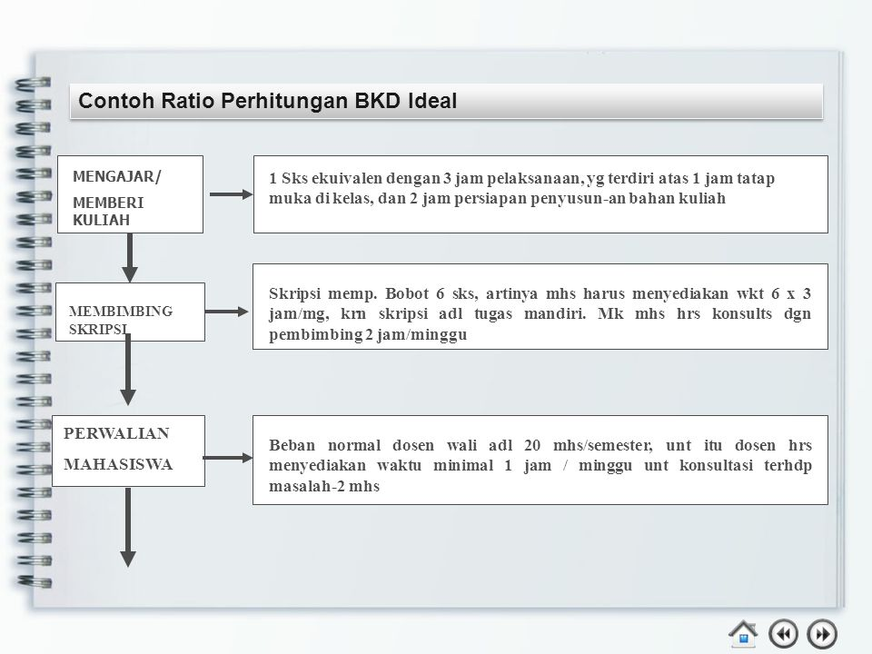 Contoh Ratio Perhitungan BKD Ideal