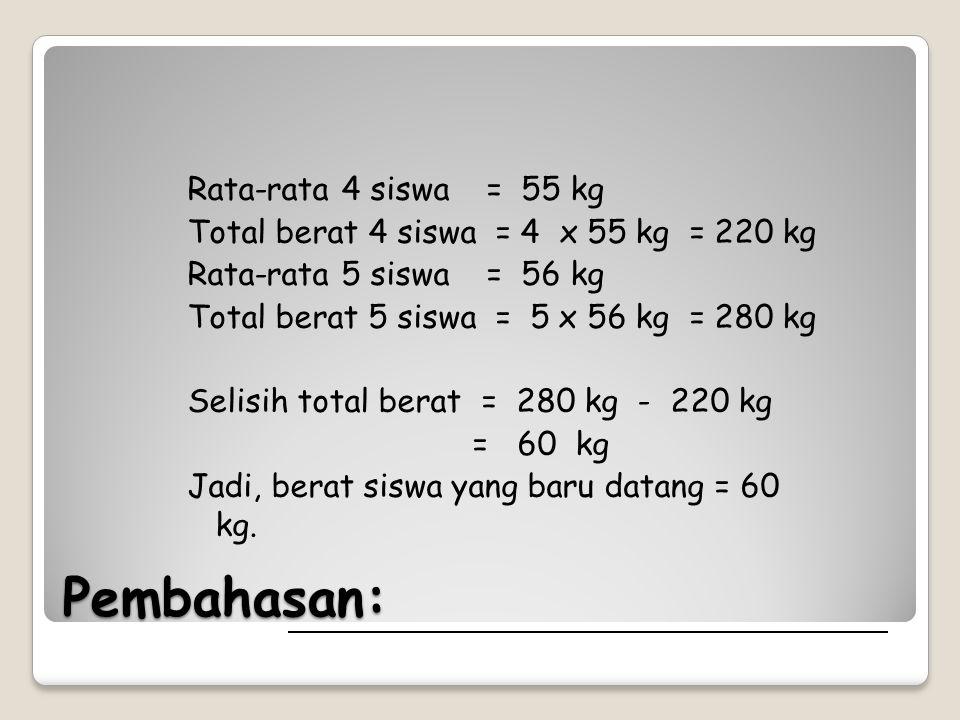 Rata-rata 4 siswa = 55 kg Total berat 4 siswa = 4 x 55 kg = 220 kg Rata-rata 5 siswa = 56 kg Total berat 5 siswa = 5 x 56 kg = 280 kg Selisih total berat = 280 kg - 220 kg = 60 kg Jadi, berat siswa yang baru datang = 60 kg.