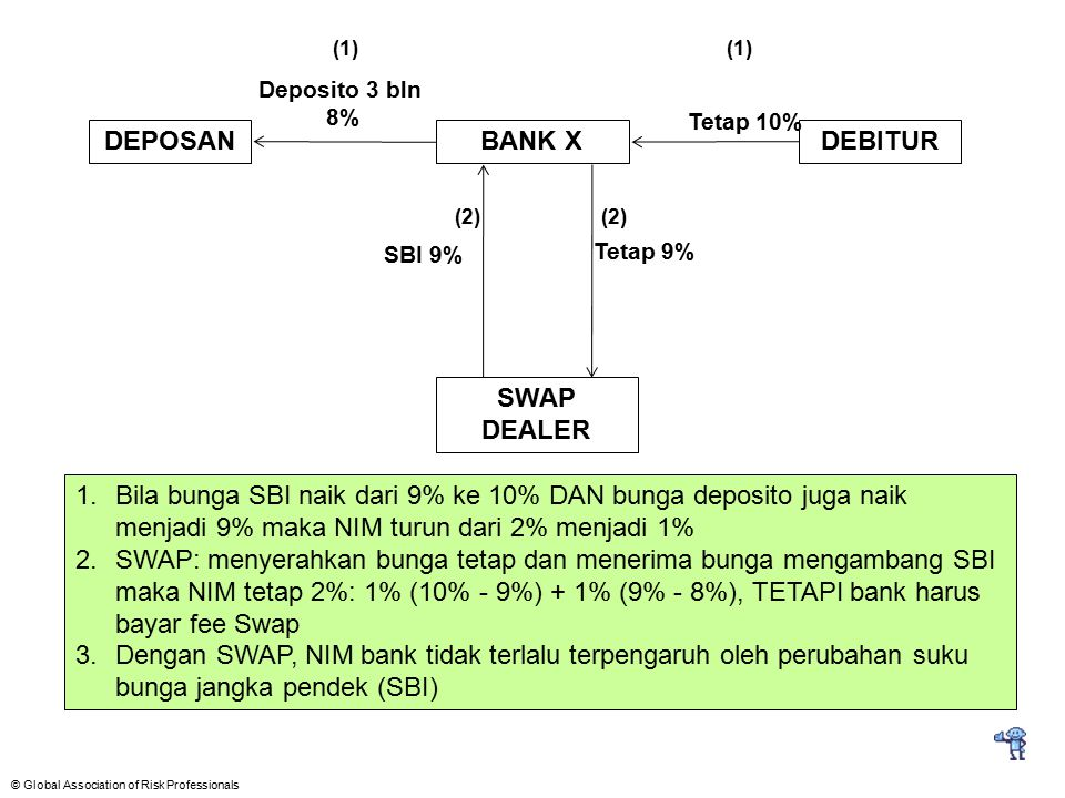 DEPOSAN BANK X DEBITUR SWAP DEALER