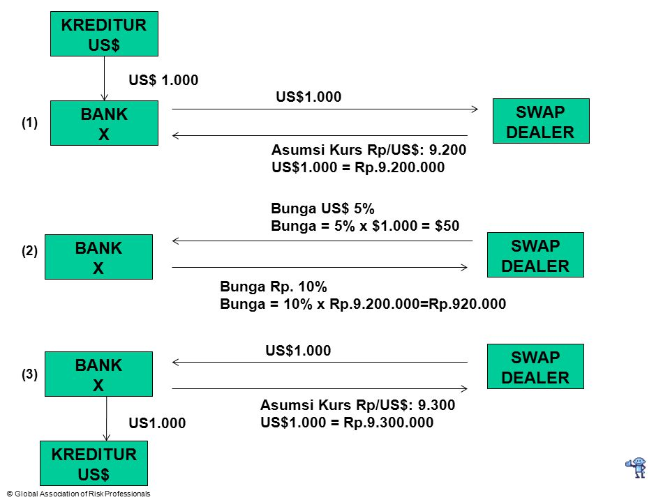 KREDITUR US$ SWAP BANK X DEALER SWAP BANK X DEALER SWAP BANK DEALER X