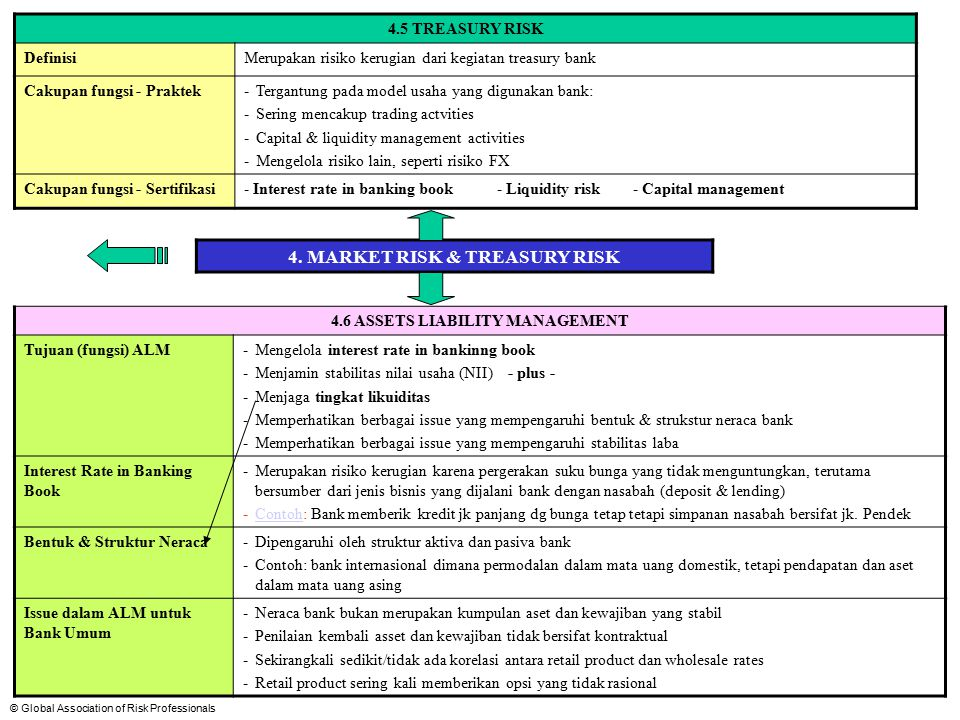 4. MARKET RISK & TREASURY RISK 4.6 ASSETS LIABILITY MANAGEMENT