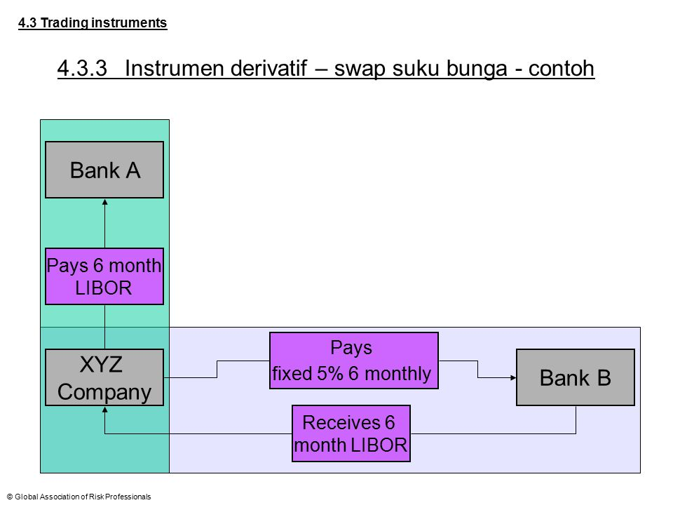 4.3.3 Instrumen derivatif – swap suku bunga - contoh