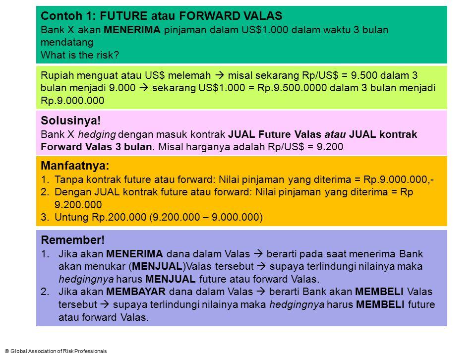 Contoh 1: FUTURE atau FORWARD VALAS