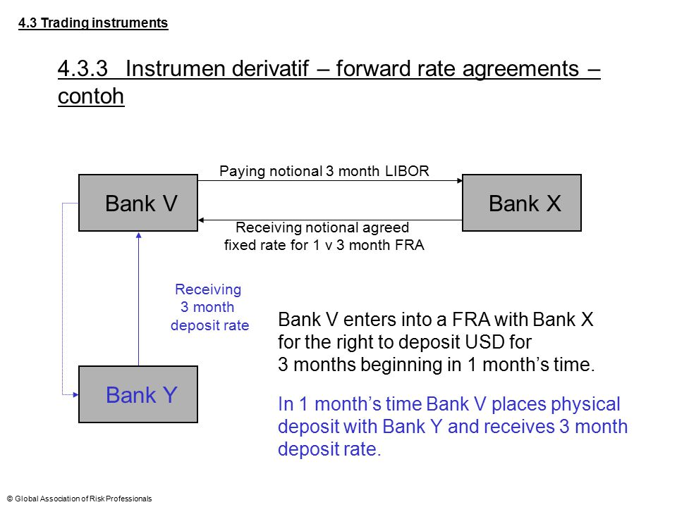 4.3.3 Instrumen derivatif – forward rate agreements – contoh