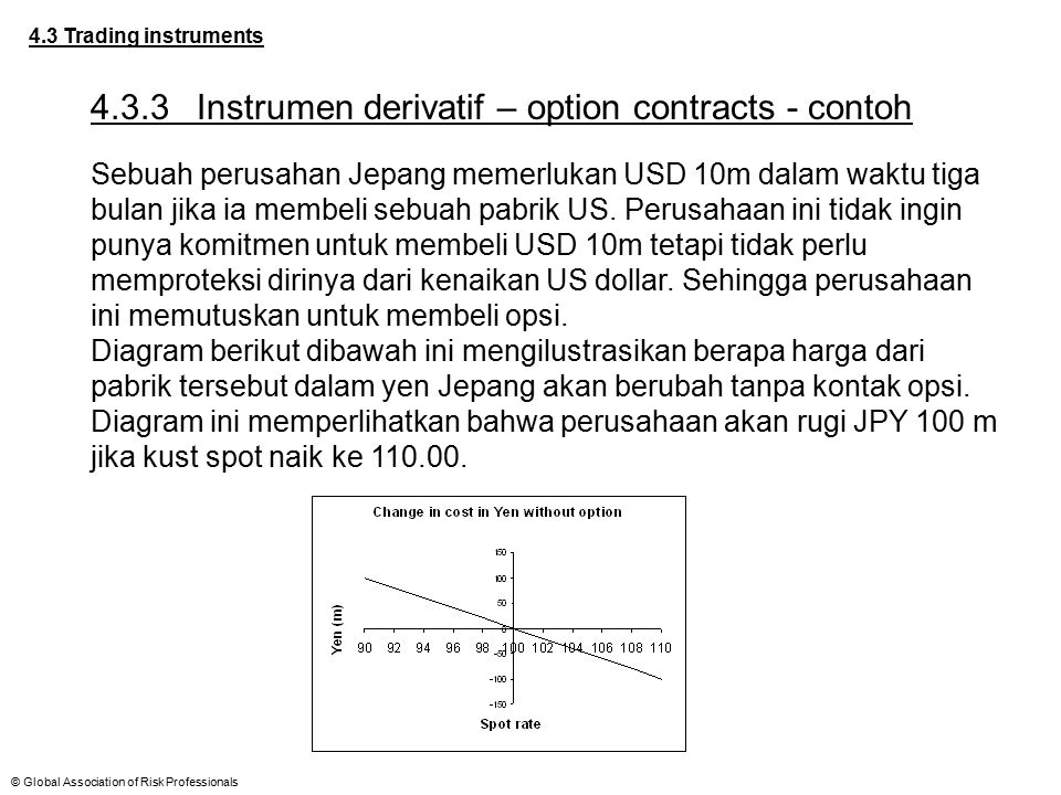 4.3.3 Instrumen derivatif – option contracts - contoh