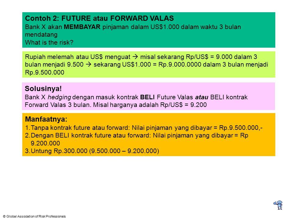 Contoh 2: FUTURE atau FORWARD VALAS