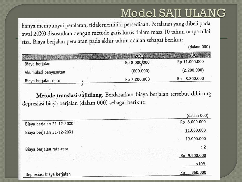 Model SAJI ULANG