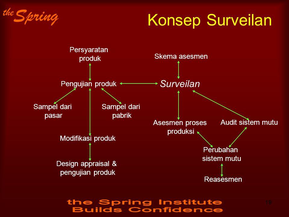 Konsep Surveilan Surveilan Persyaratan produk Skema asesmen