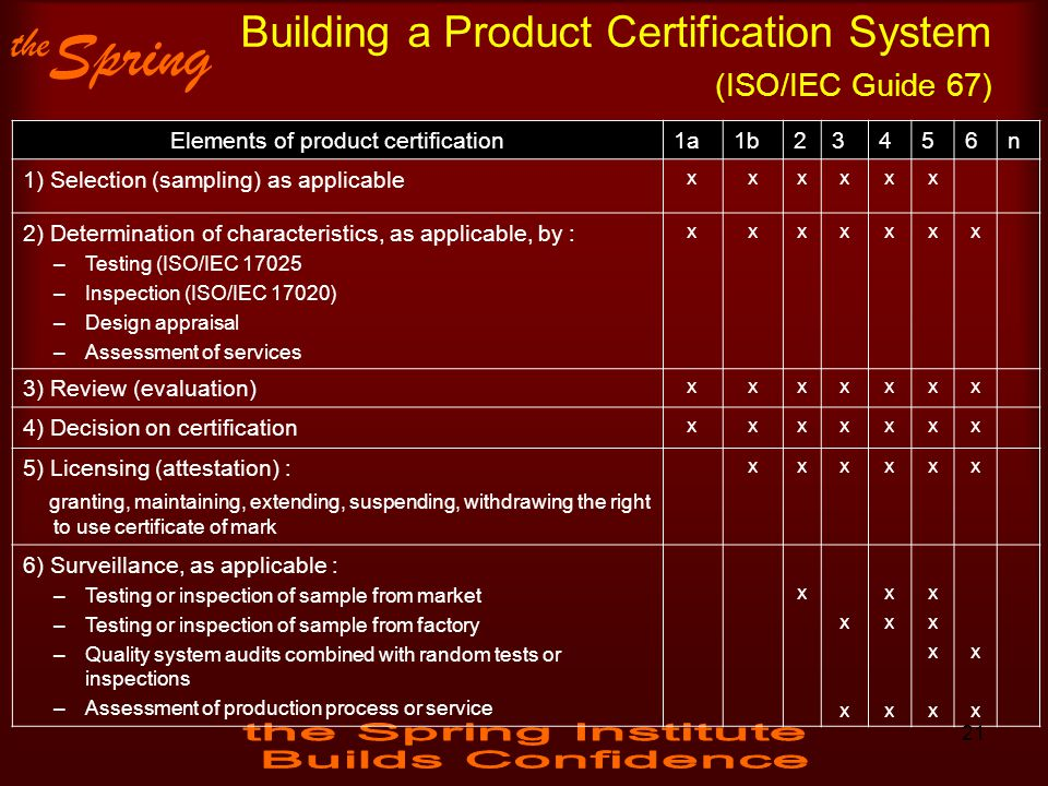 Building a Product Certification System (ISO/IEC Guide 67)