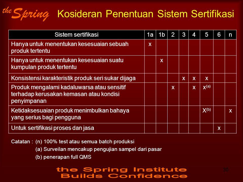 Kosideran Penentuan Sistem Sertifikasi