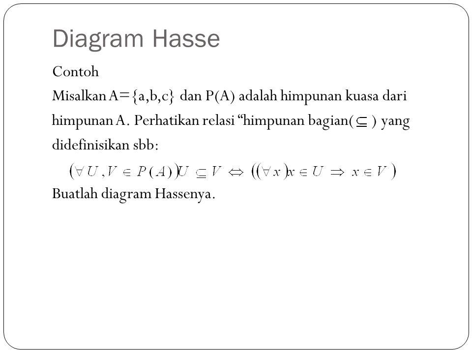 Diagram Hasse