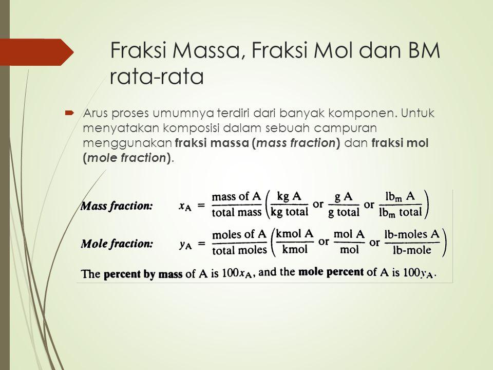 Fraksi Massa, Fraksi Mol dan BM rata-rata