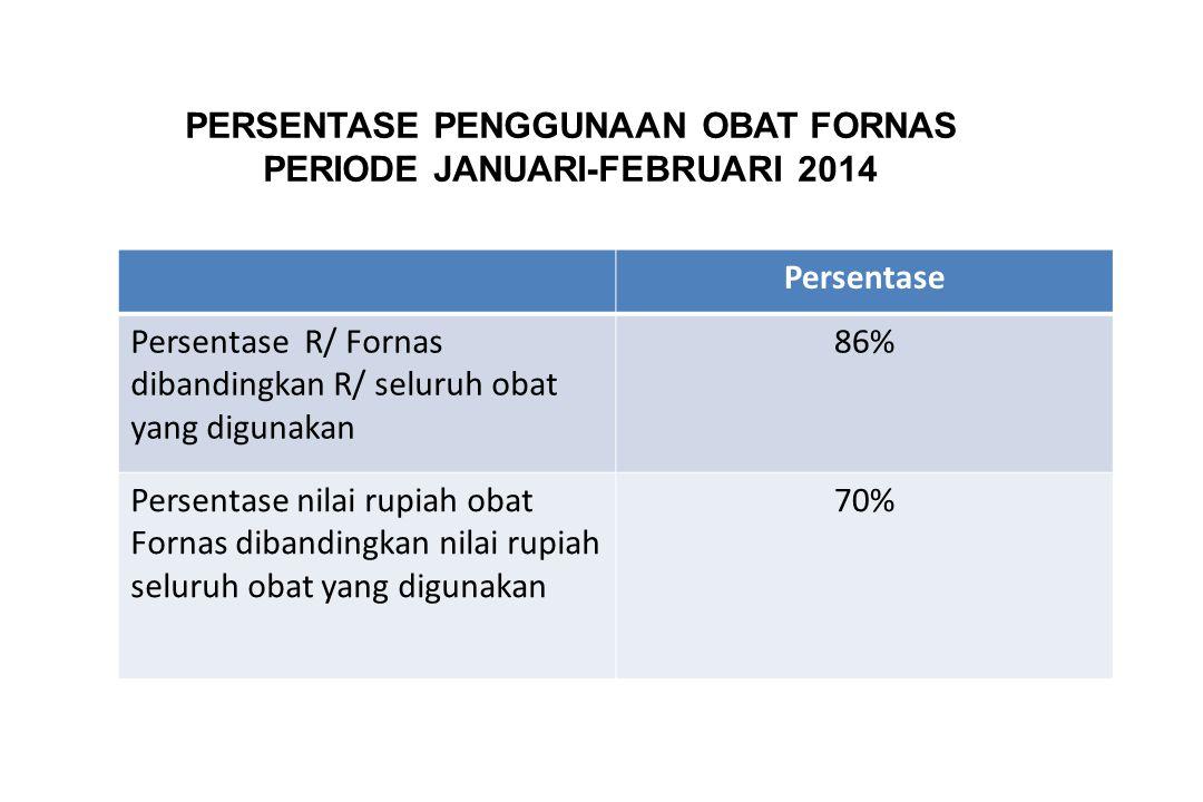 PERSENTASE PENGGUNAAN OBAT FORNAS PERIODE JANUARI-FEBRUARI 2014