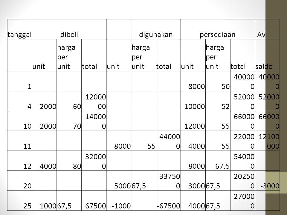 tanggal dibeli. digunakan. persediaan. Av. unit. harga per unit. total. saldo. 1. 8000.