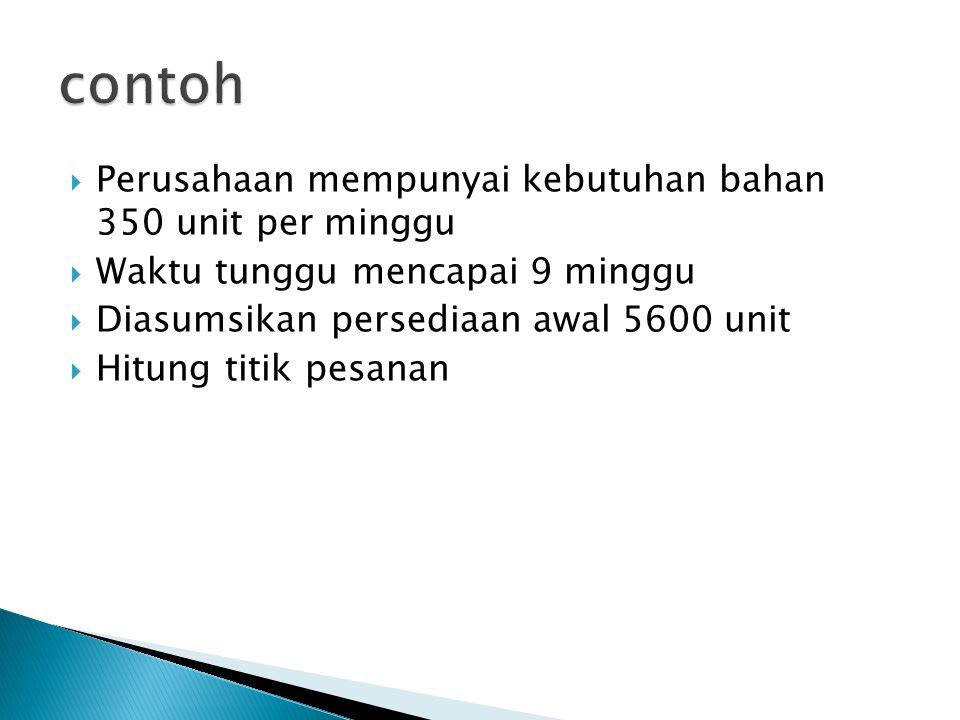 contoh Perusahaan mempunyai kebutuhan bahan 350 unit per minggu