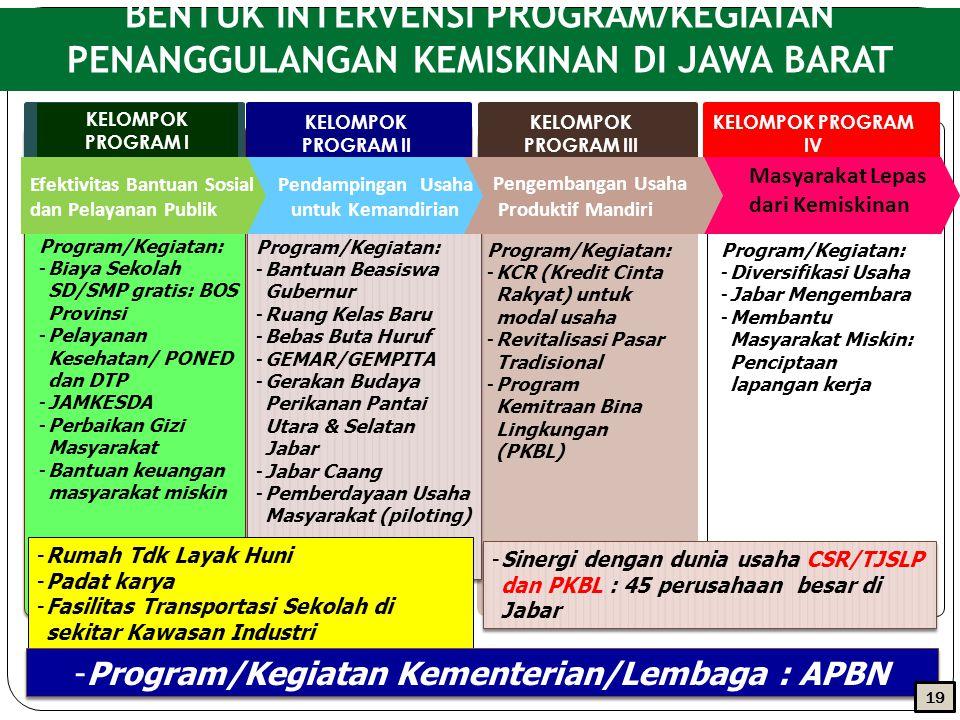 Program/Kegiatan Kementerian/Lembaga : APBN
