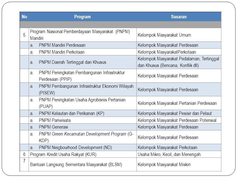 No Program. Sasaran. 5. Program Nasional Pemberdayaan Masyarakat (PNPM) Mandiri. Kelompok Masyarakat Umum.