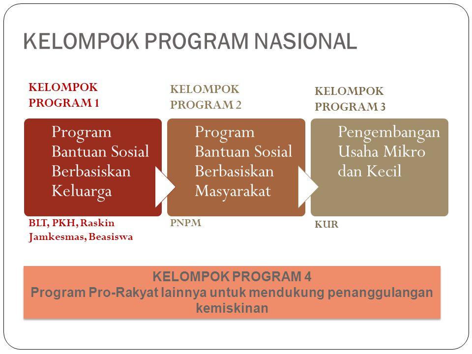 KELOMPOK PROGRAM NASIONAL