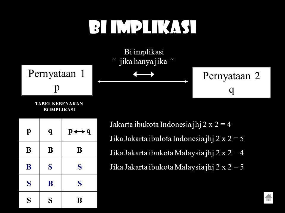 BI IMPLIKASI Pernyataan 1 Pernyataan 2 p q Bi implikasi