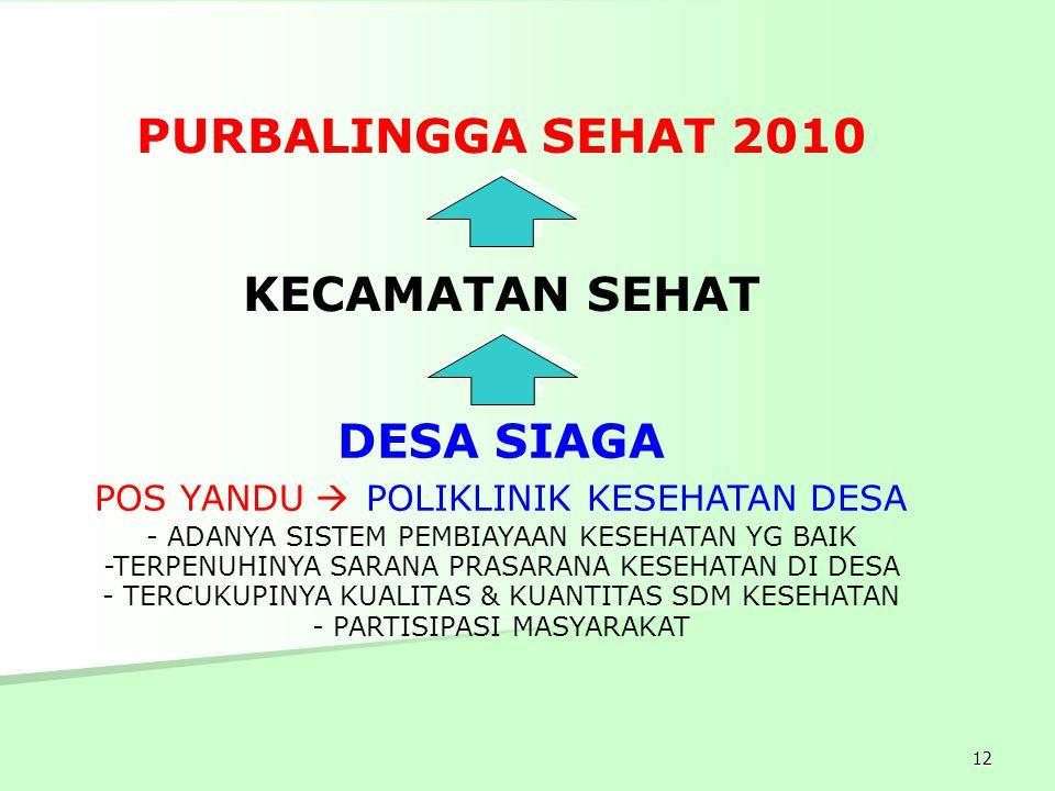 PURBALINGGA SEHAT 2010 KECAMATAN SEHAT.