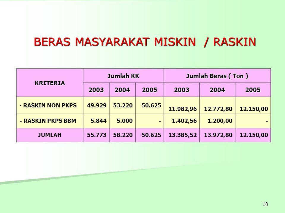 BERAS MASYARAKAT MISKIN / RASKIN