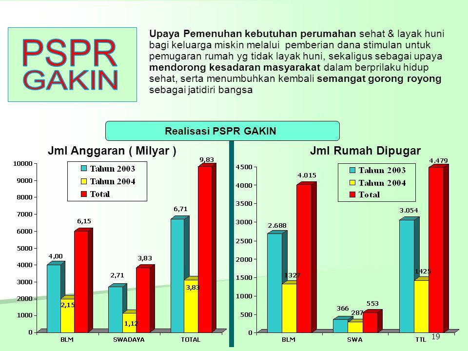 PSPR GAKIN Jml Anggaran ( Milyar ) Jml Rumah Dipugar