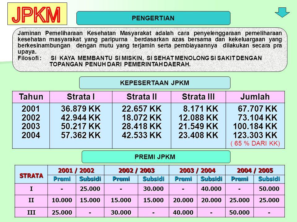 JPKM Tahun Strata I Strata II Strata III Jumlah 2001 2002 2003 2004