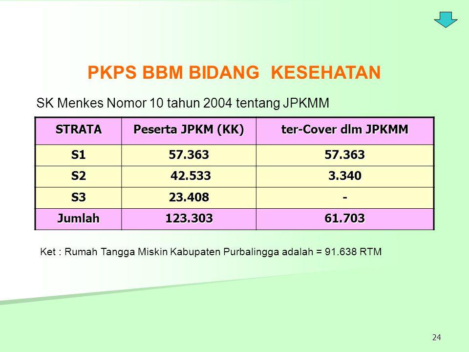 PKPS BBM BIDANG KESEHATAN