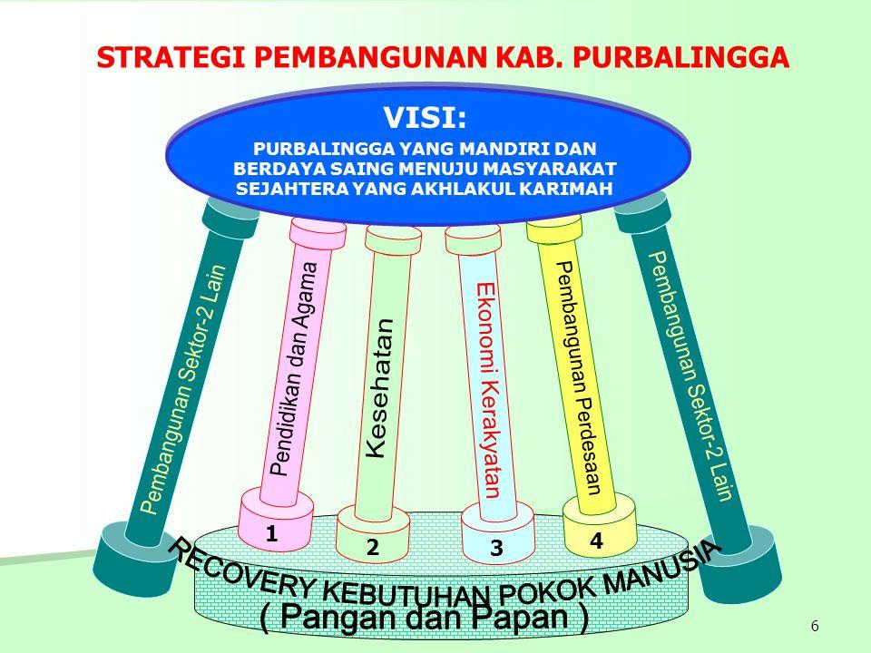 Pembangunan Perdesaan Pembangunan Sektor-2 Lain
