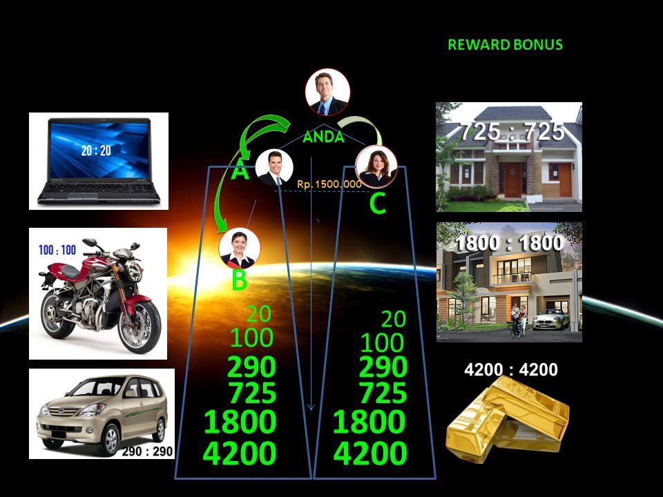 REWARD BONUS ANDA A X Rp.1500.000 C B 20 20 100 100 290 290 725 725 1800 1800 4200 4200